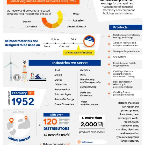 Belzona Business Fact Sheet